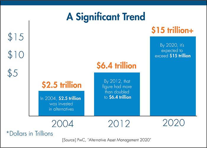 Alternative investments finance definition of eva franchise brand investments
